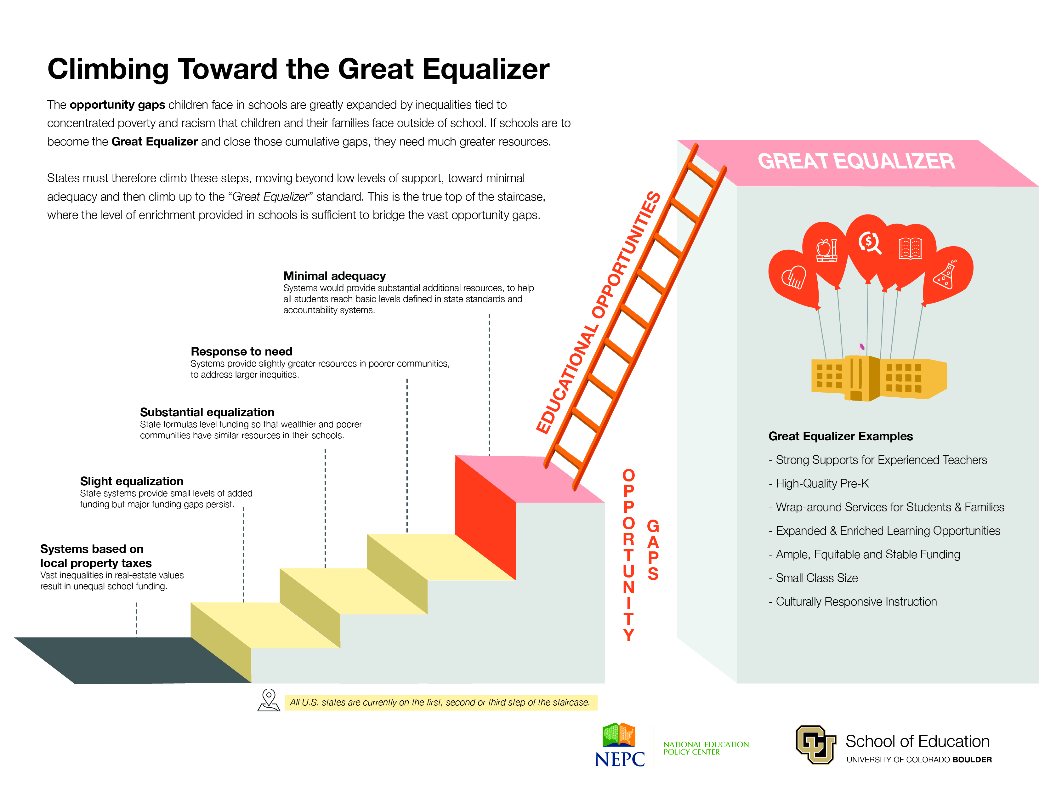 Climbing Toward the Great Equalizer - 2019.jpg
